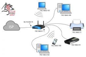 تکنولوژی NAT