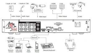 ضبط کننده ویدیویی دیجیتال DVR داهوا مدل DHI-XVR5108H-4KL