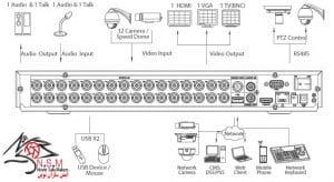 ضبط کننده ویدیویی دیجیتال DVR داهوا مدل DH-XVR5232AN-X
